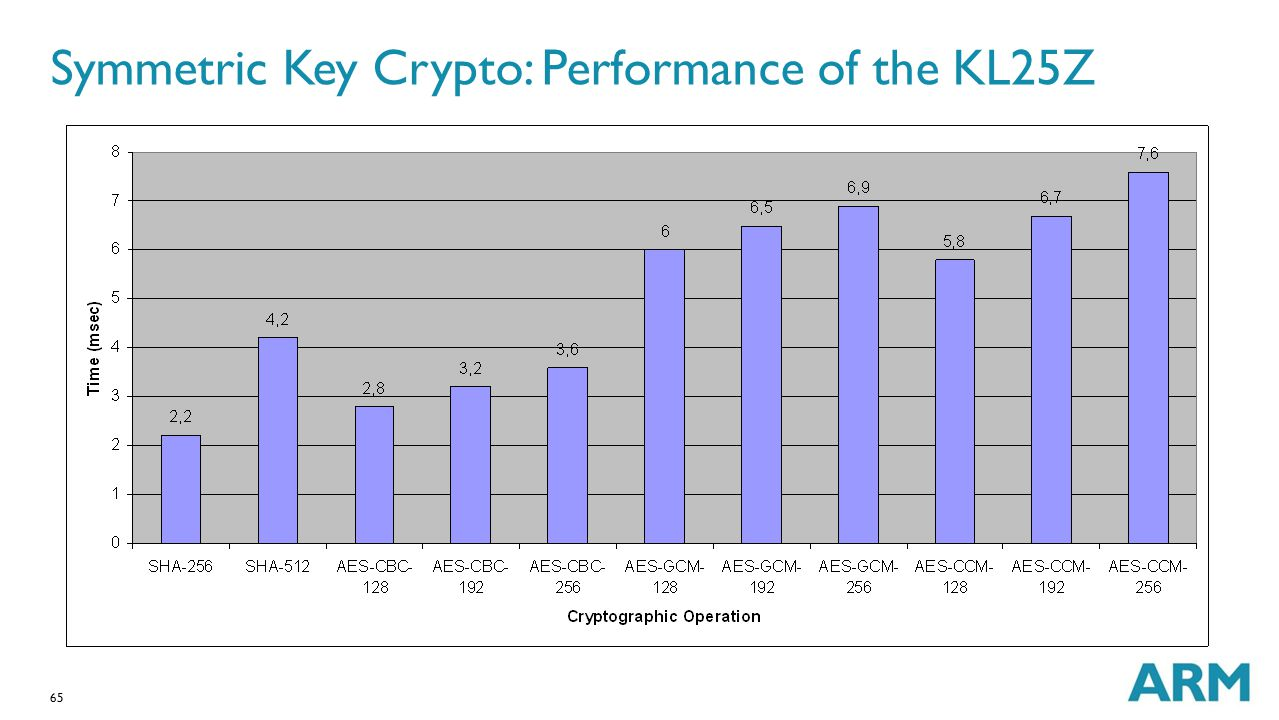 Symmetric Key Crypto: Performance of the KL25Z