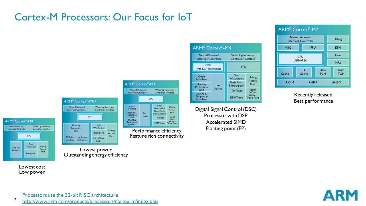 Cortex-M Processors: Our Focus for IoT