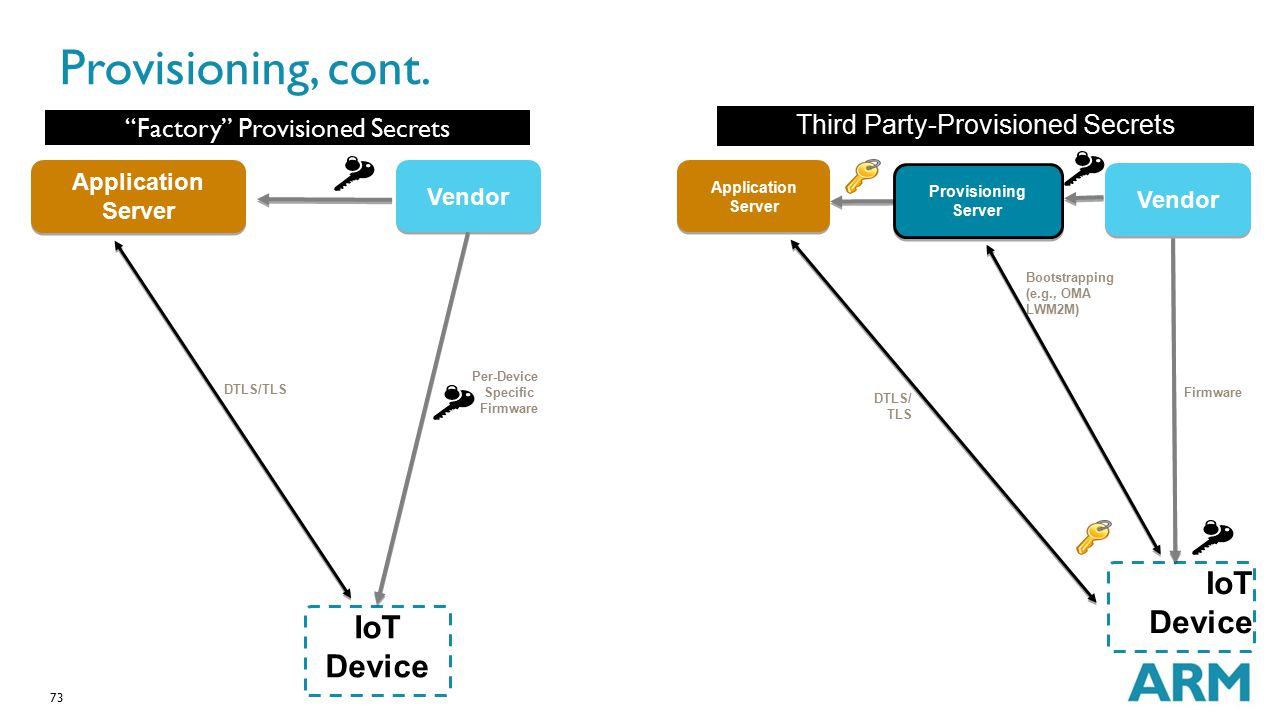 Provisioning, cont. IoT Device IoT Device