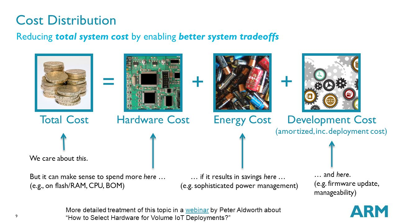 = + + Cost Distribution Total Cost Hardware Cost Energy Cost