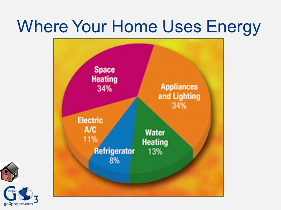 Where Your Home Uses Energy