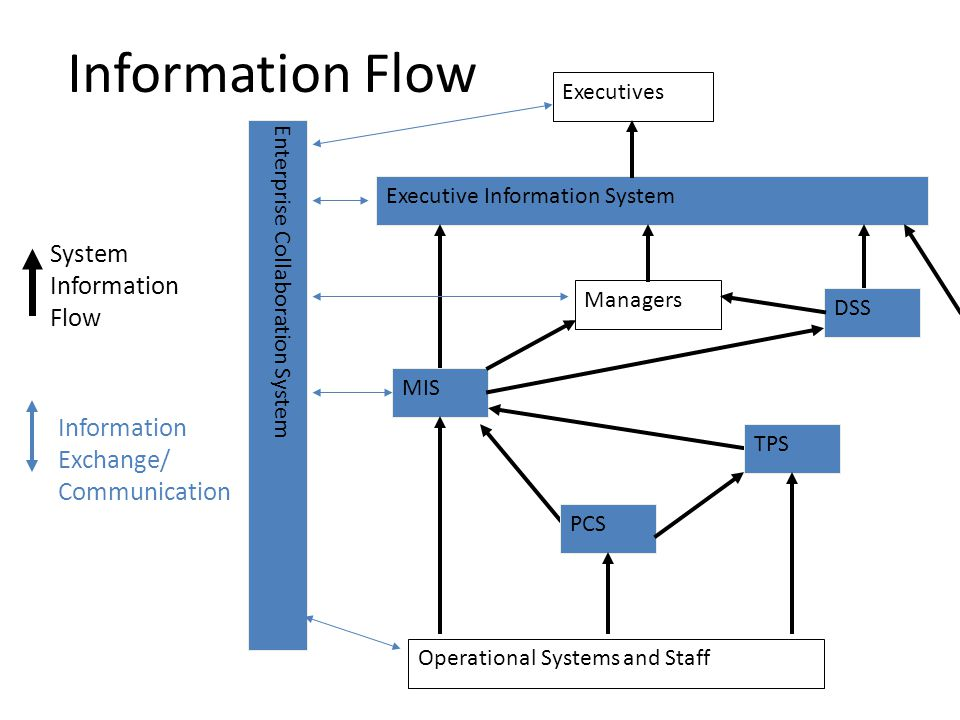 Information Flow System Information Flow