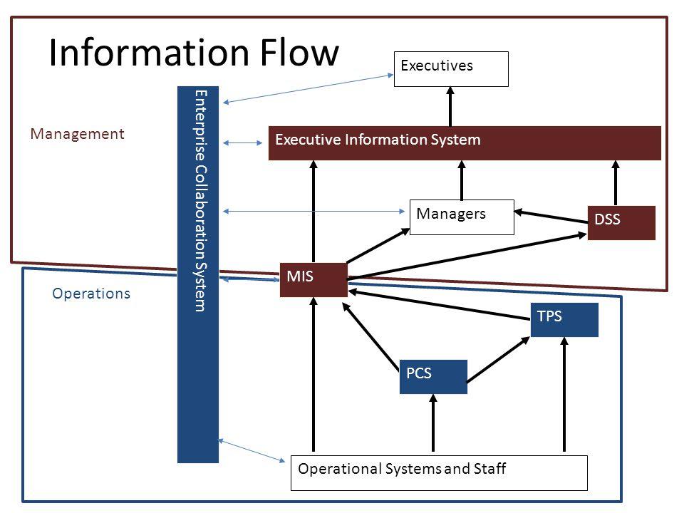 Information Flow Executives Enterprise Collaboration System Management