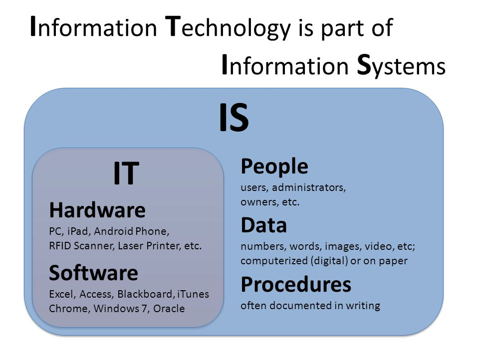 Information Technology is part of Information Systems