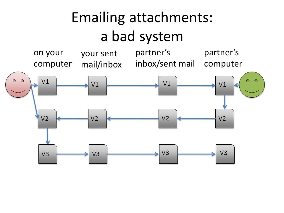Emailing attachments: a bad system