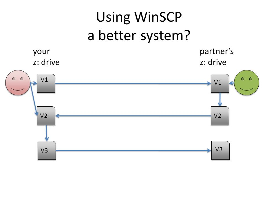 Using WinSCP a better system