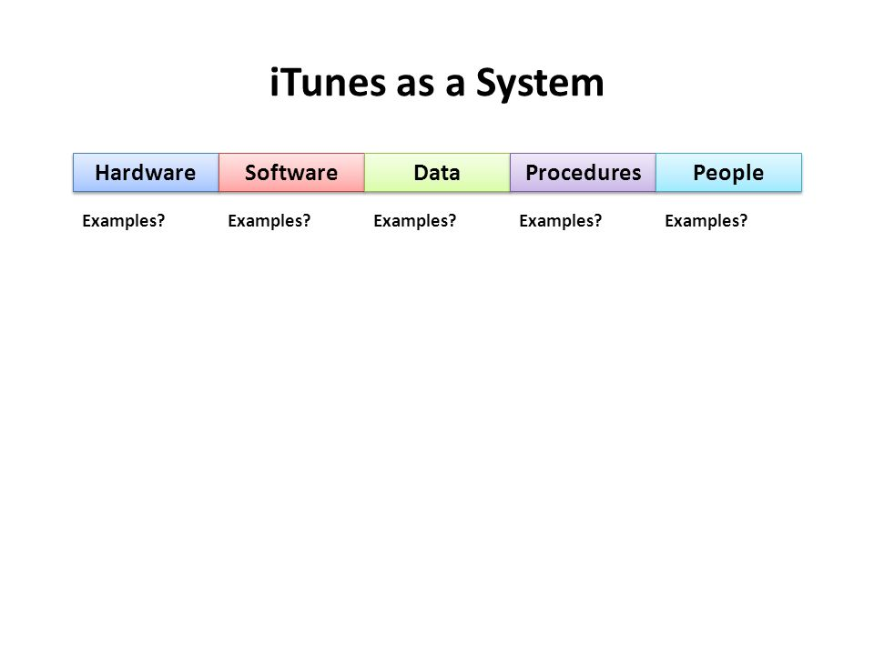 iTunes as a System Hardware Software Data Procedures People Examples
