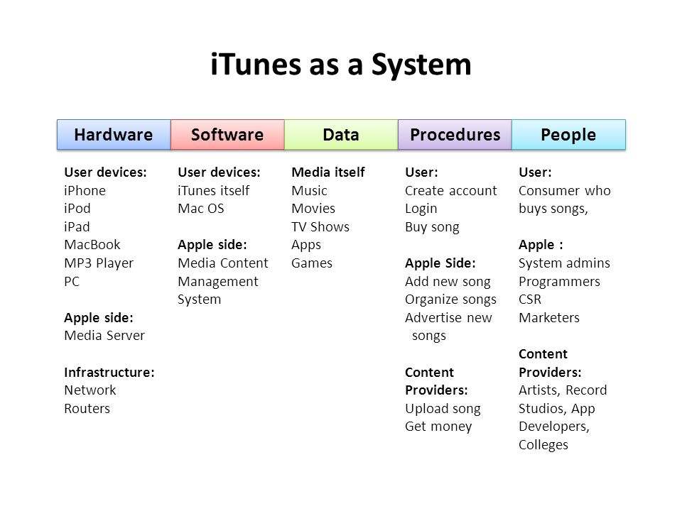 iTunes as a System Hardware Software Data Procedures People