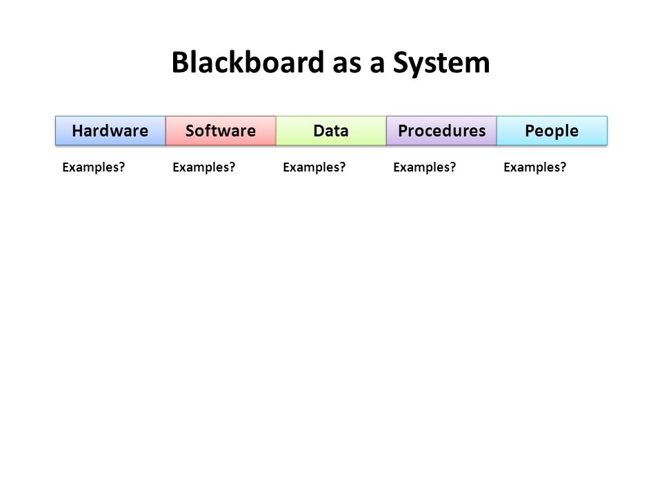 Blackboard as a System Hardware Software Data Procedures People