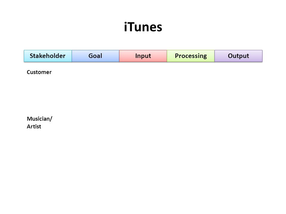 iTunes Stakeholder Goal Input Processing Output Customer