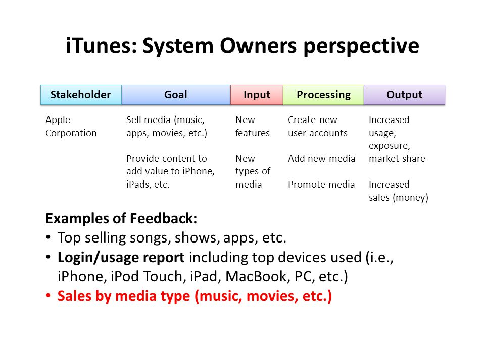 iTunes: System Owners perspective