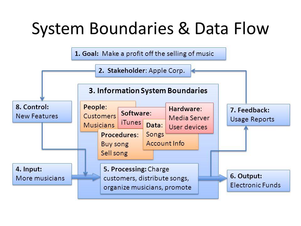 System Boundaries & Data Flow