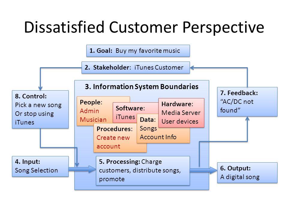 Dissatisfied Customer Perspective