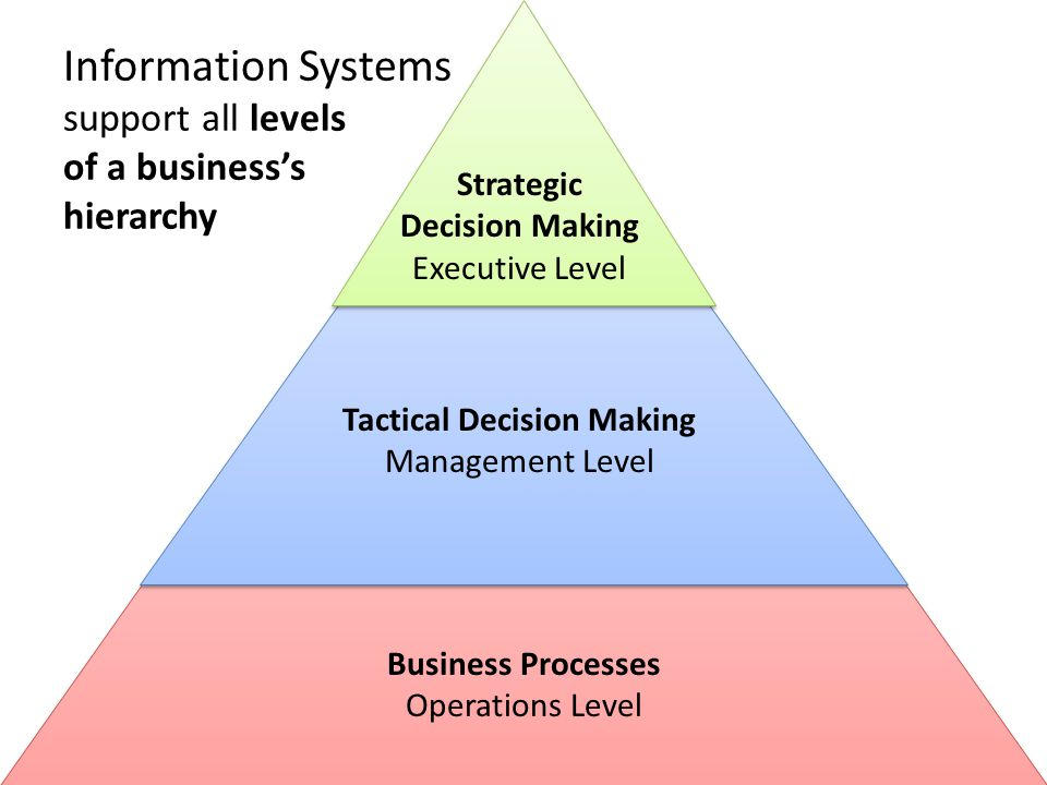 Information Systems support all levels of a business's hierarchy