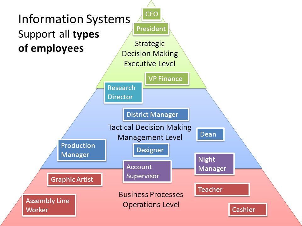Information Systems Support all types of employees