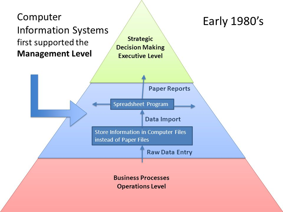 Computer Information Systems first supported the Management Level