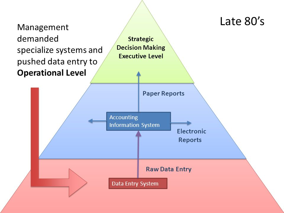 Management demanded specialize systems and pushed data entry to Operational Level