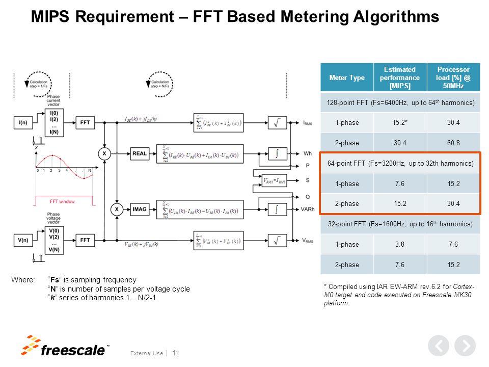 MIPS Requirement – Filter Based Metering Algorithms