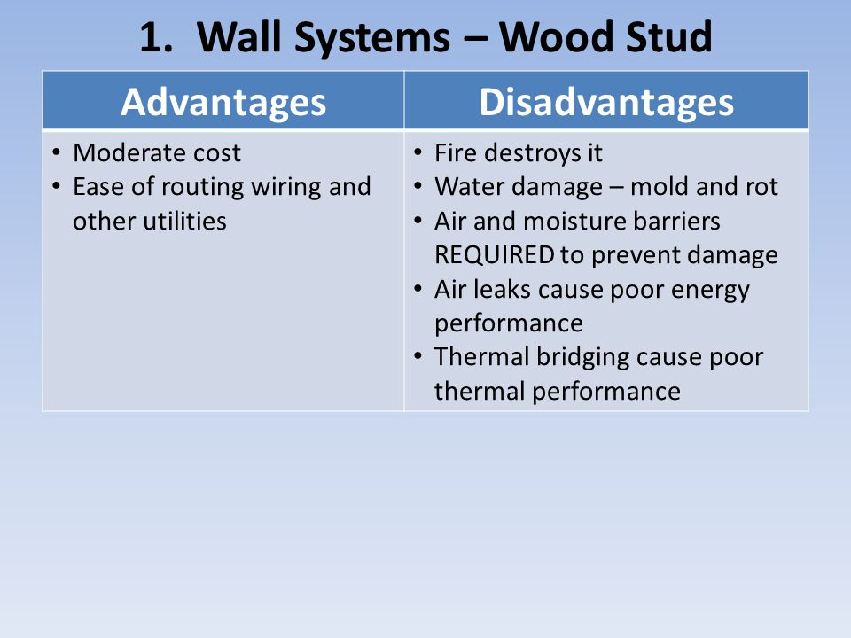 1. Wall Systems – Wood Stud