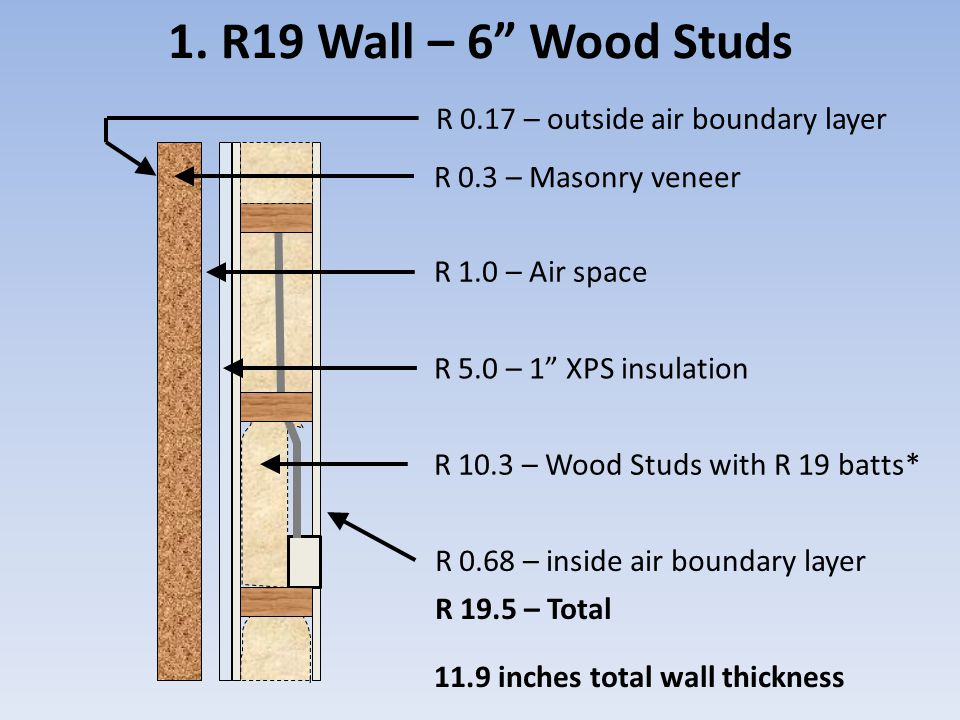 1. R19 Wall – 6 Wood Studs R 0.17 – outside air boundary layer