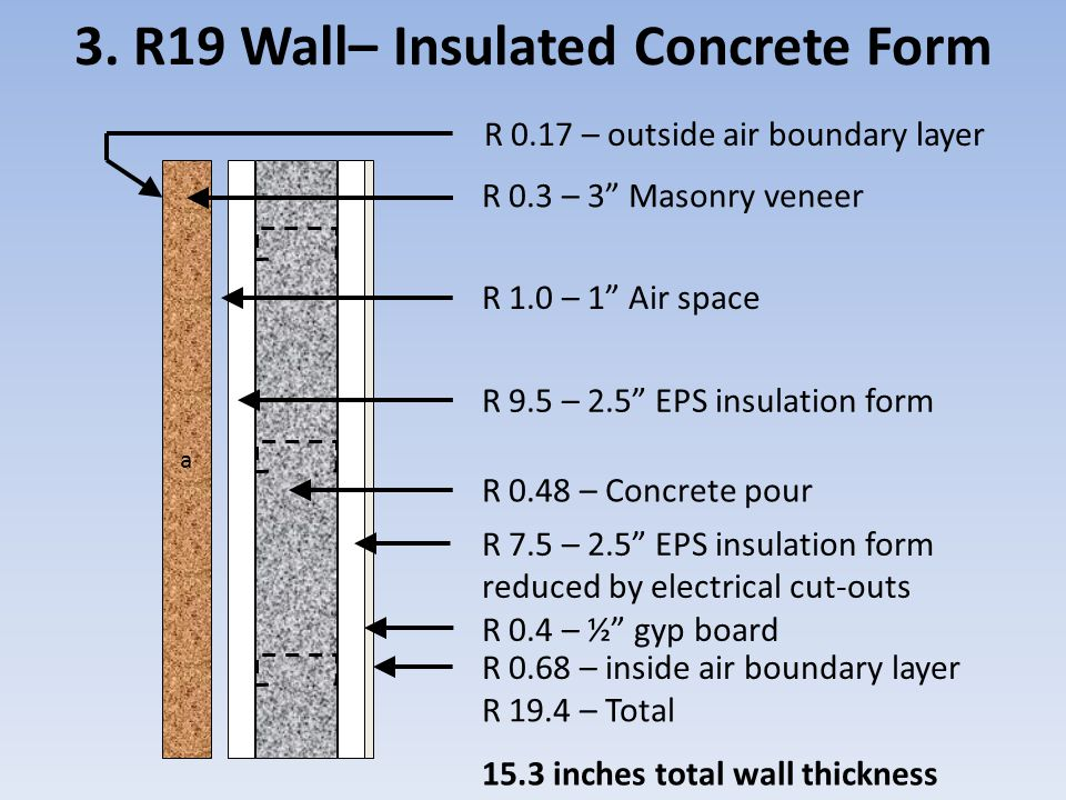 3. R19 Wall– Insulated Concrete Form