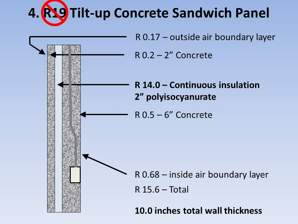 Wall Insulation And Whole Building Energy Performance
