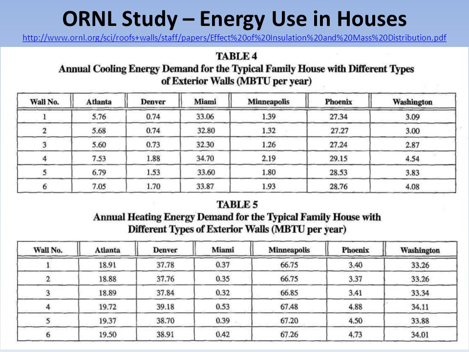 ORNL Study – Energy Use in Houses http://www. ornl