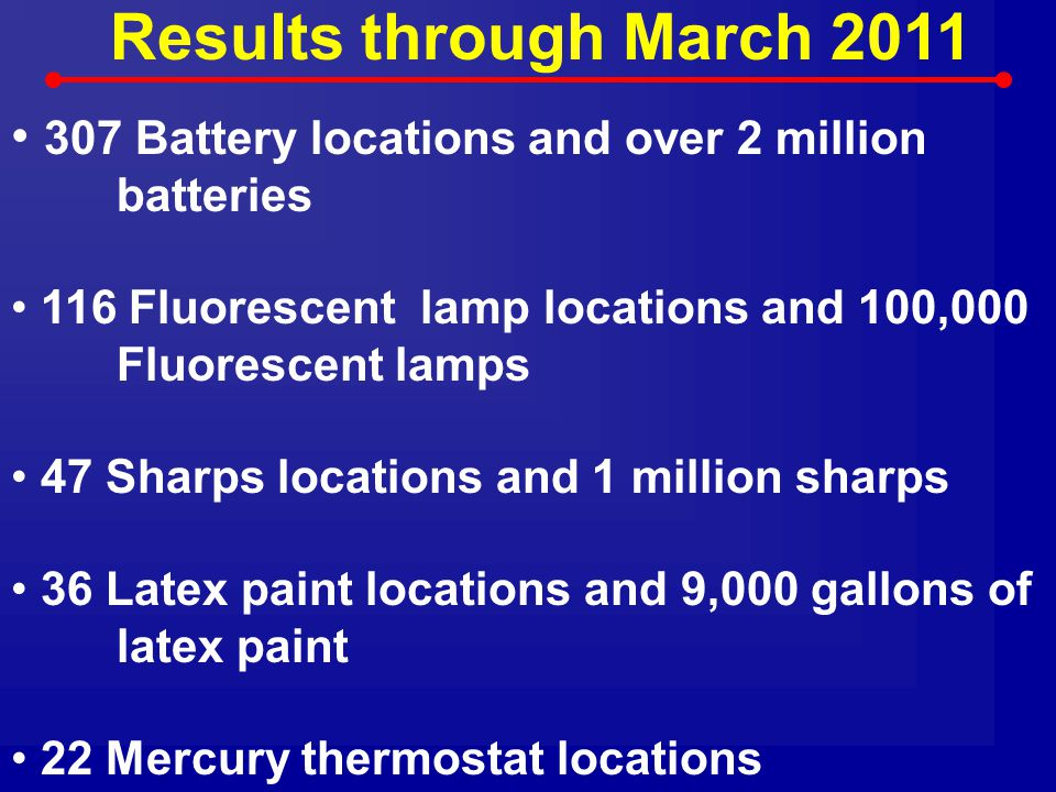 Results through March 2011 307 Battery locations and over 2 million batteries. 116 Fluorescent lamp locations and 100,000 Fluorescent lamps.