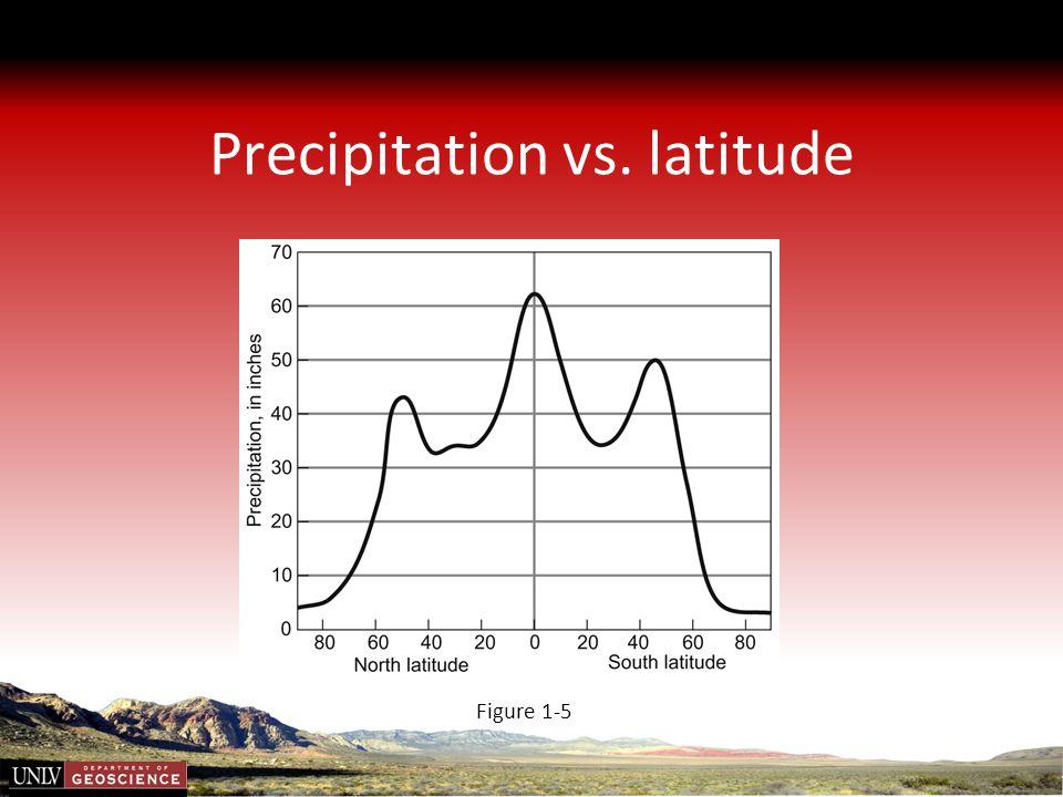 Precipitation vs. latitude