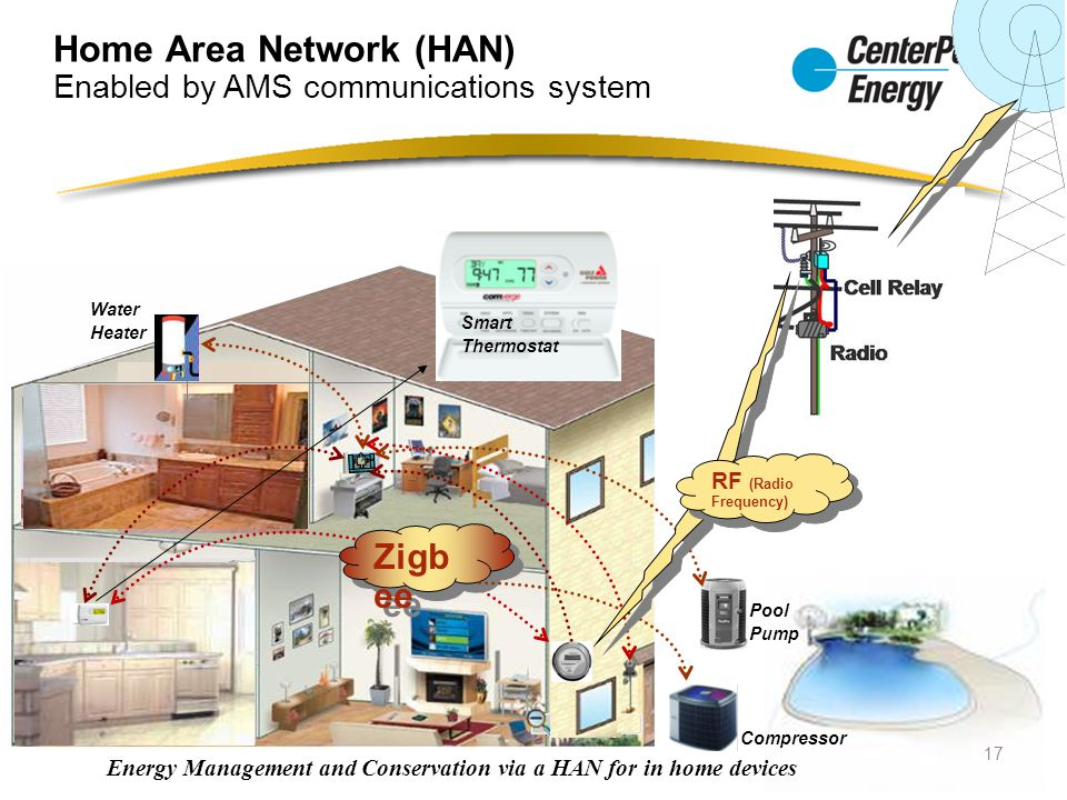 Home Area Network (HAN) Enabled by AMS communications system