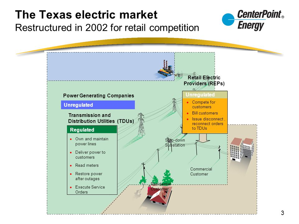 The Texas electric market Restructured in 2002 for retail competition