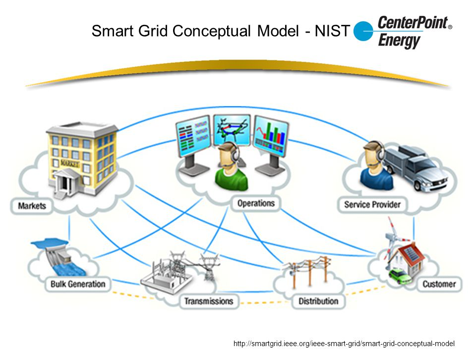 Smart Grid Conceptual Model - NIST