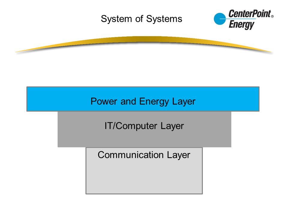 System of Systems Power and Energy Layer IT/Computer Layer