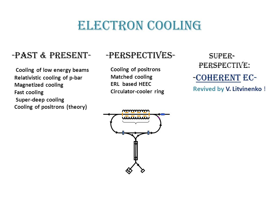 Electron cooling -Past & Present- -perspectives- Super- perspective:
