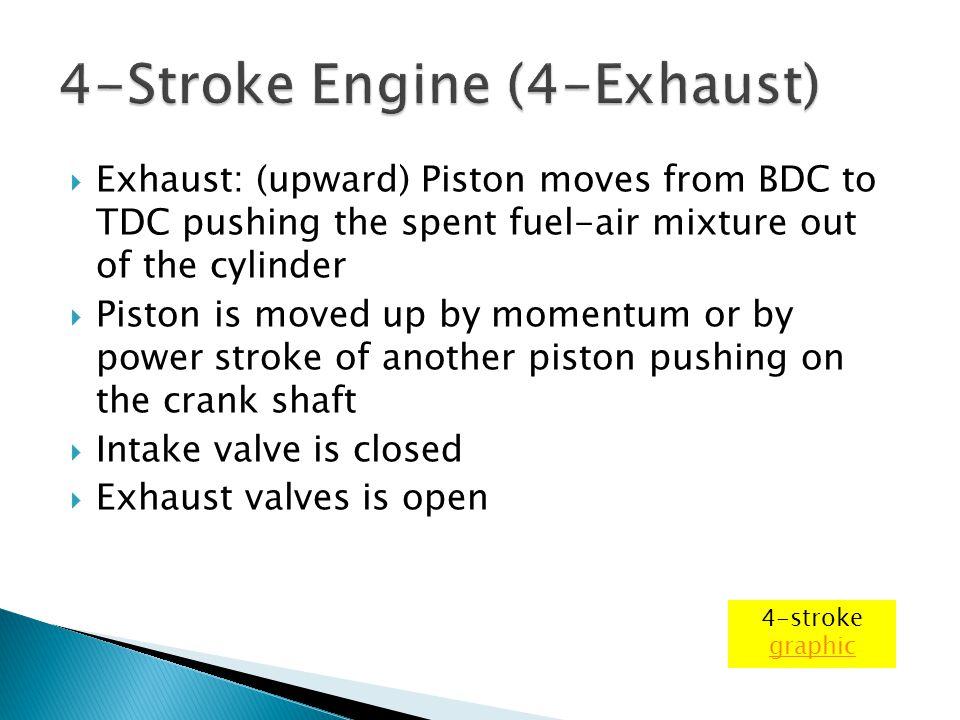 4-Stroke Engine (4-Exhaust)