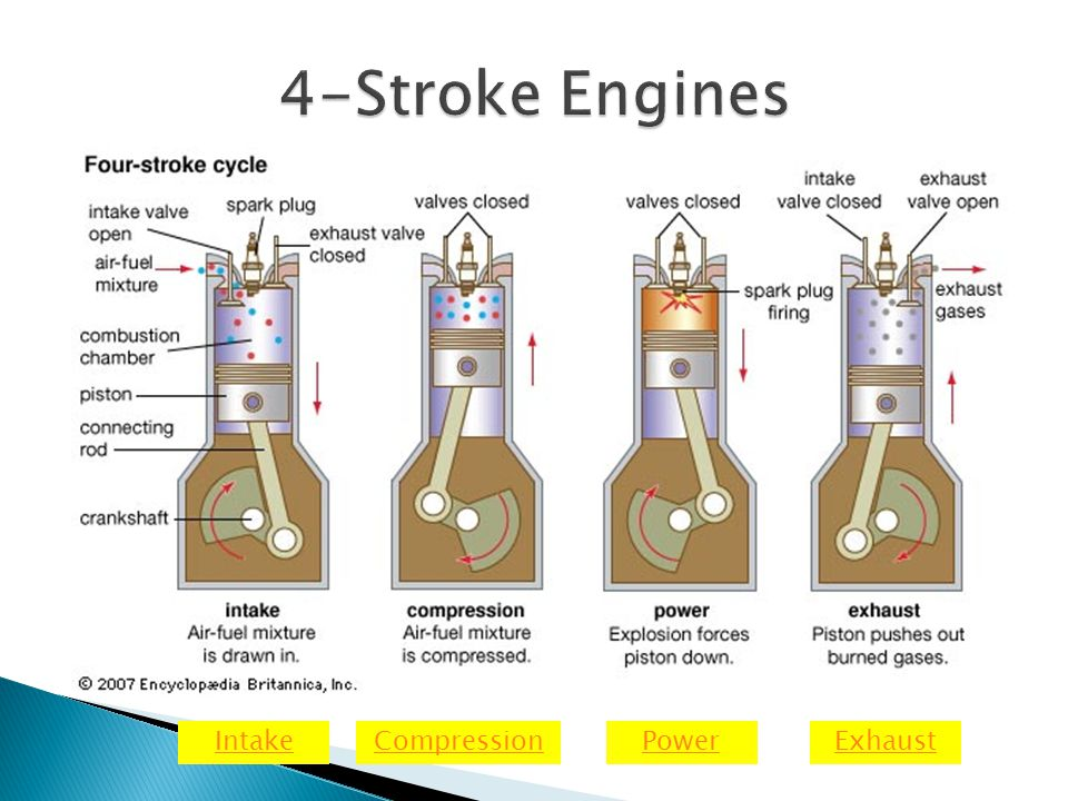 4-Stroke Engines Intake Compression Power Exhaust