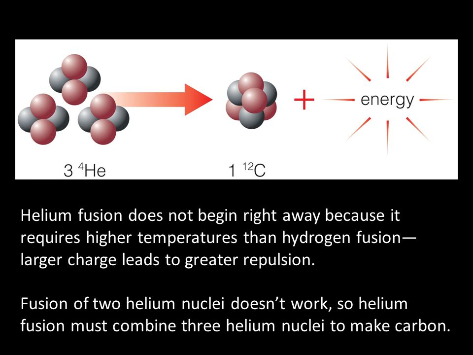 Helium fusion does not begin right away because it requires higher temperatures than hydrogen fusion—larger charge leads to greater repulsion.