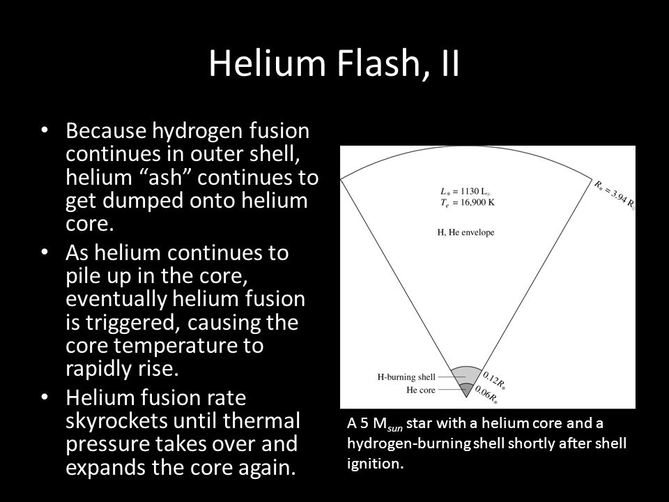 Helium Flash, II Because hydrogen fusion continues in outer shell, helium ash continues to get dumped onto helium core.