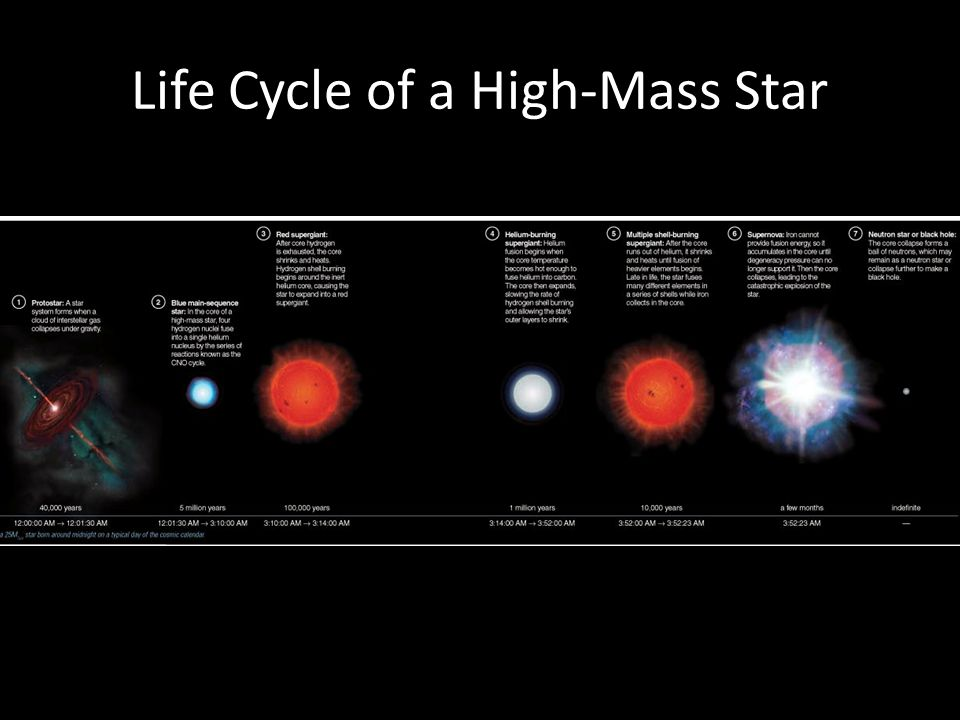 Life Cycle of a High-Mass Star