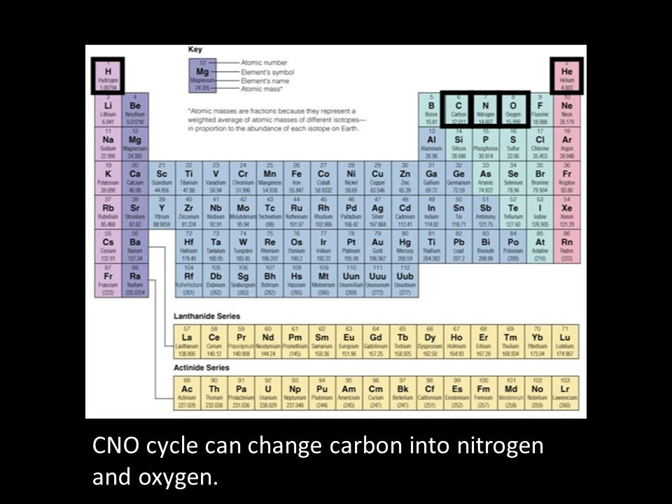 CNO cycle can change carbon into nitrogen and oxygen.