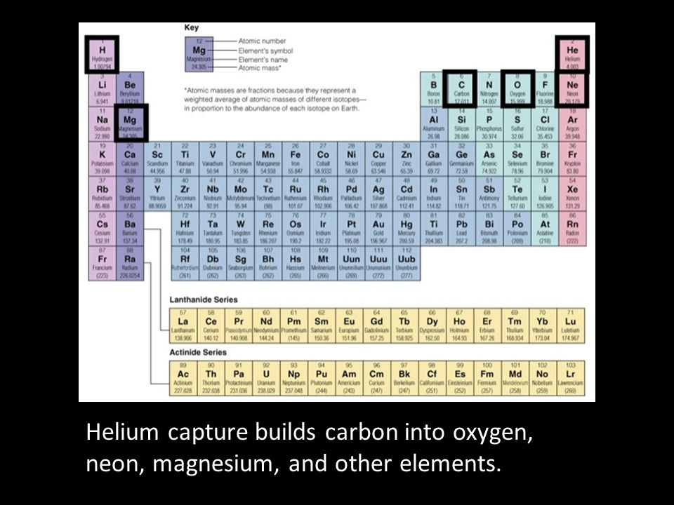 Helium capture builds carbon into oxygen, neon, magnesium, and other elements.