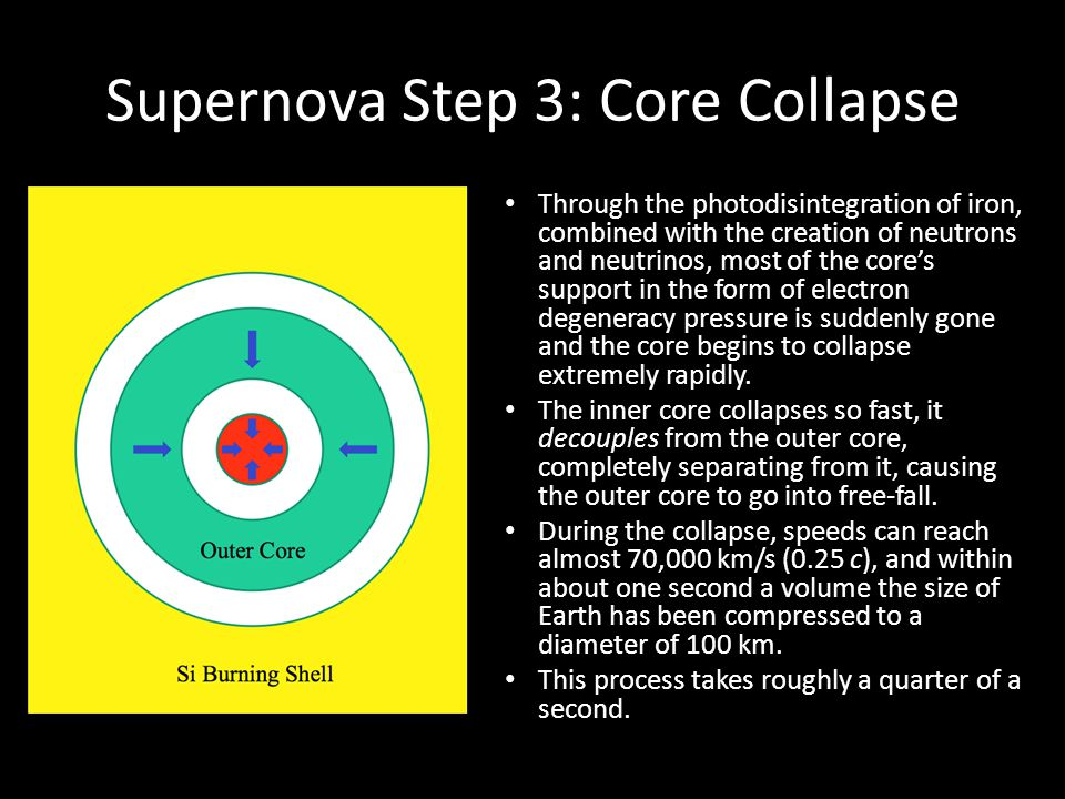 Supernova Step 3: Core Collapse