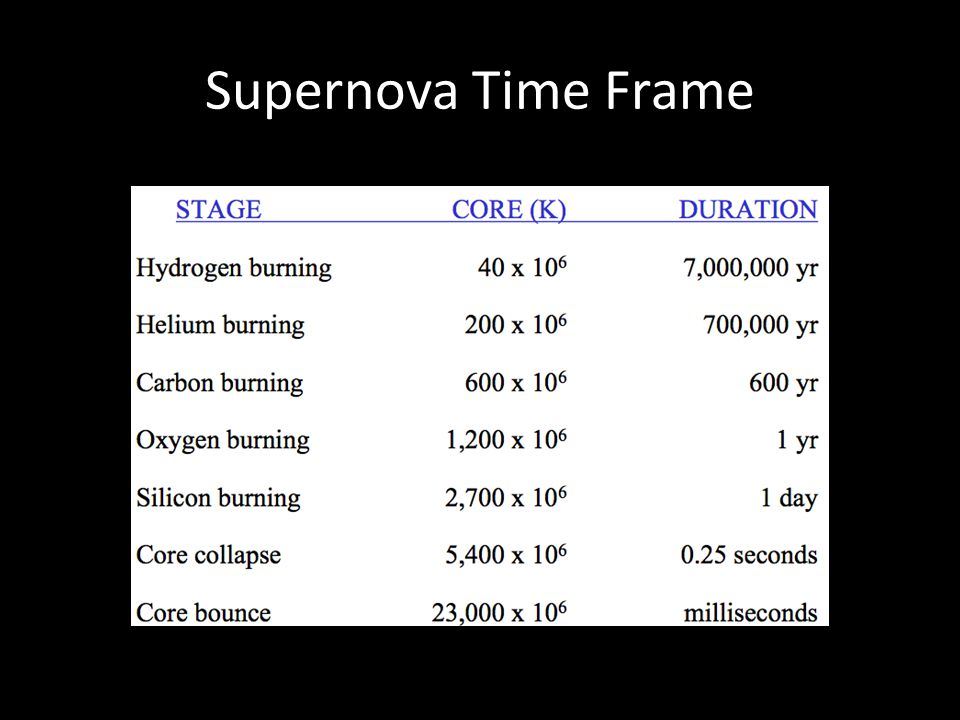 Supernova Time Frame
