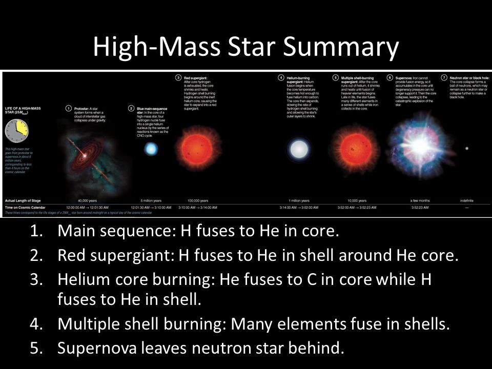 High-Mass Star Summary