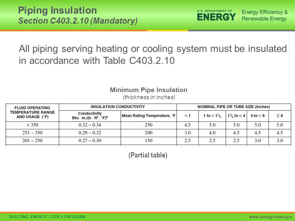 Piping Insulation Section C403.2.10 (Mandatory)