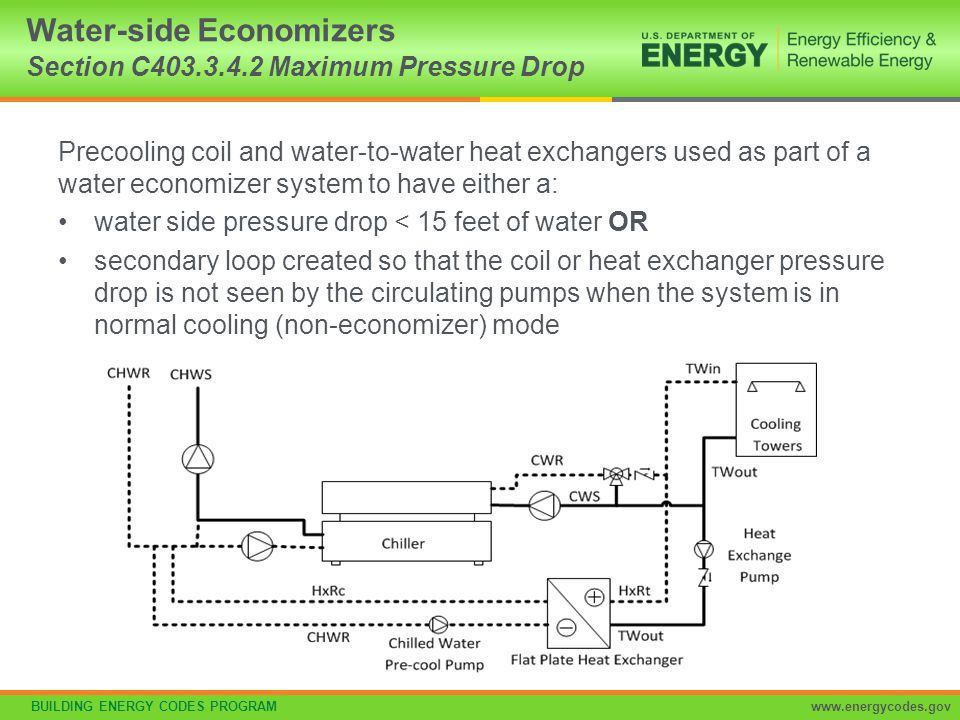 Water-side Economizers Section C403.3.4.2 Maximum Pressure Drop