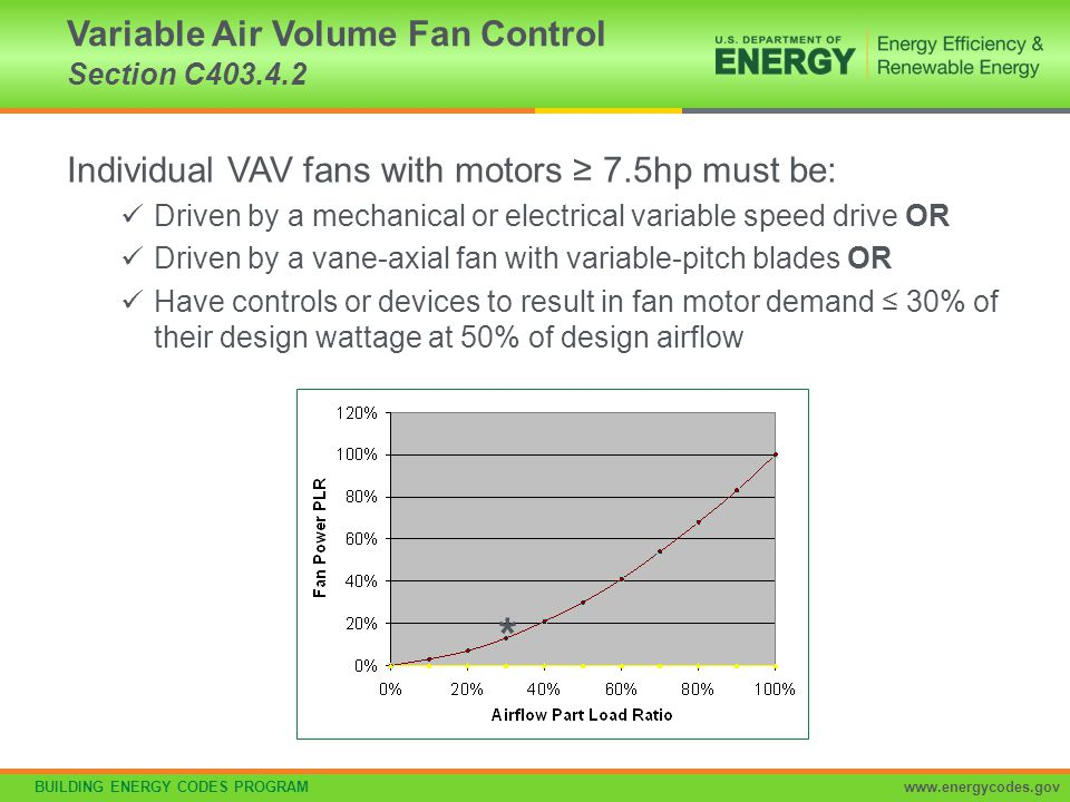 Variable Air Volume Fan Control Section C403.4.2
