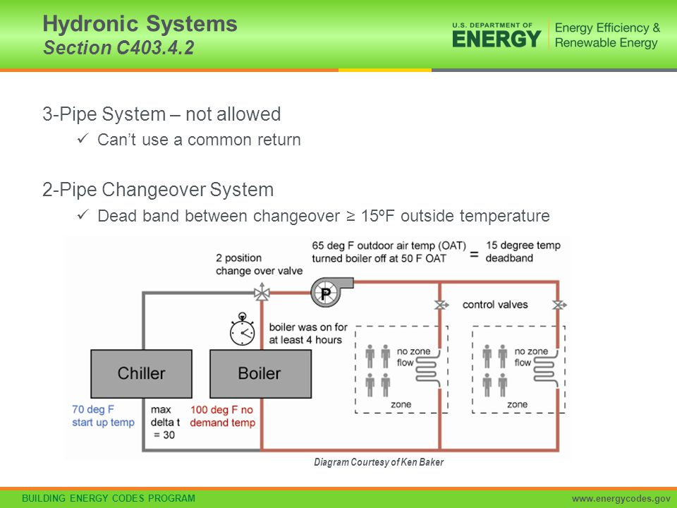 Hydronic Systems Section C403.4.2