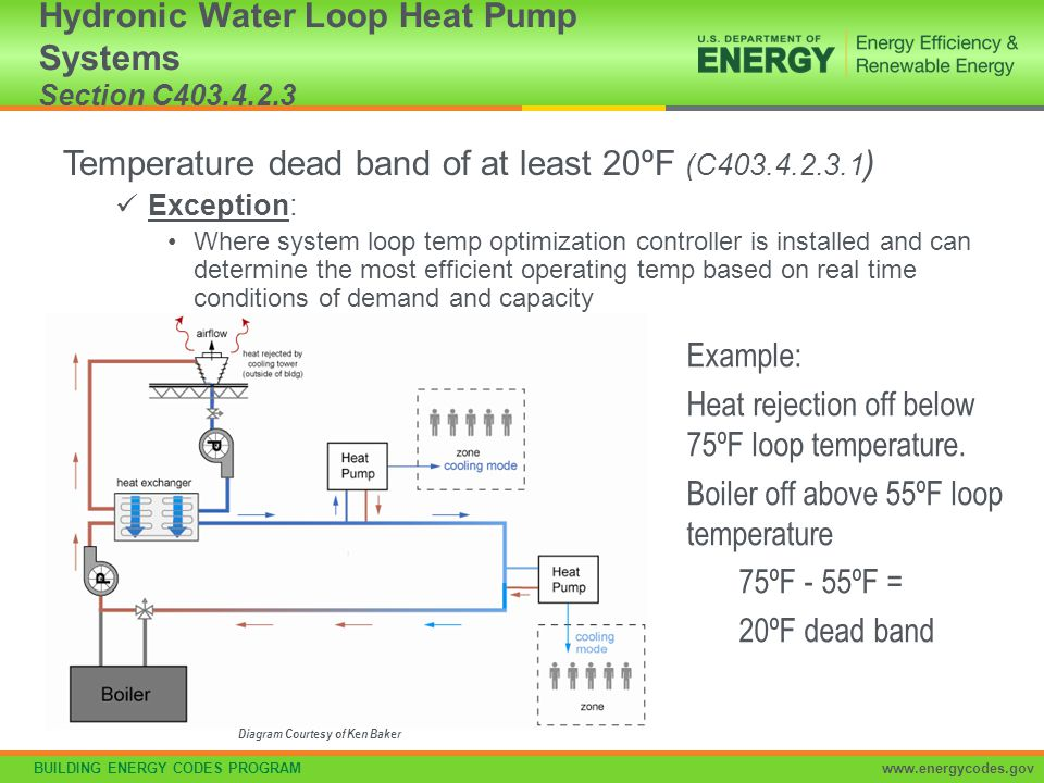 Hydronic Water Loop Heat Pump Systems Section C403.4.2.3