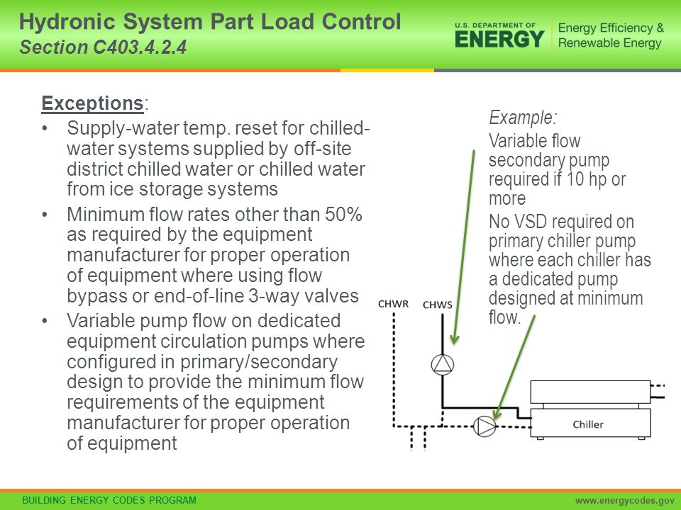 Hydronic System Part Load Control Section C403.4.2.4